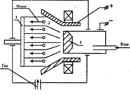 Одной из разновидностей процесса плазменного напыления является ионная технология нанесения покрытий с помощью...