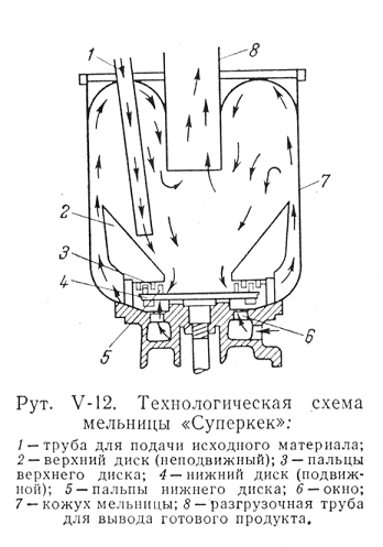 Схематический разрез мельницы